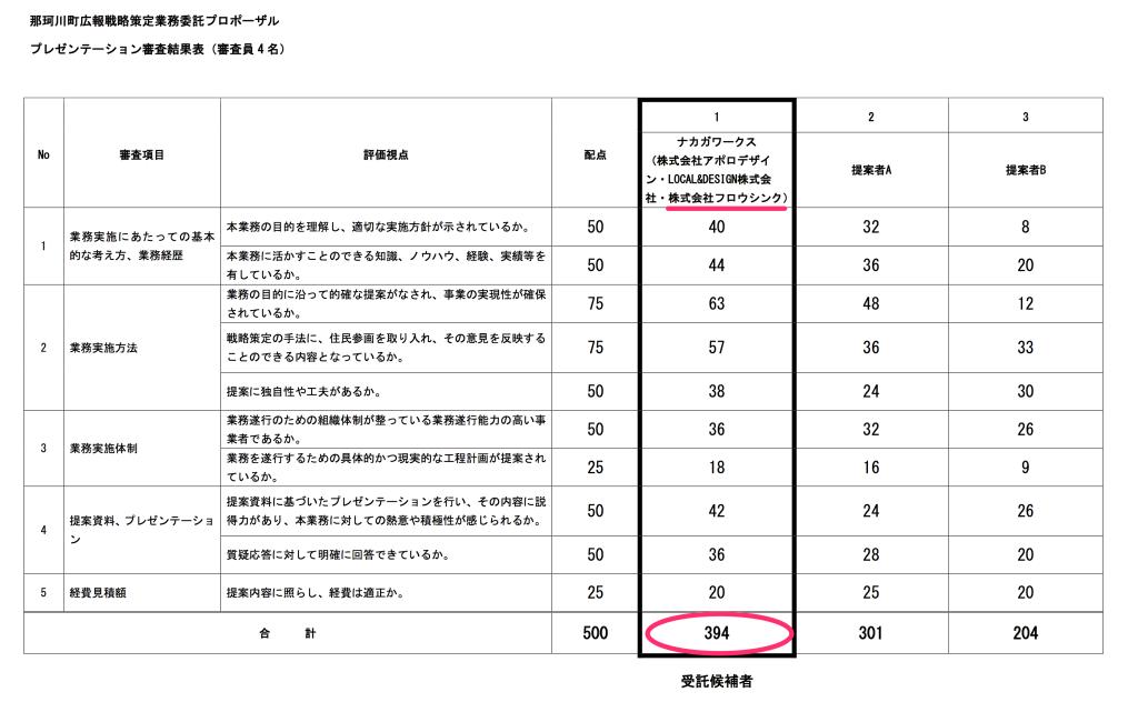 那珂川町広報戦略策定業務委託プロポーザル審査結果