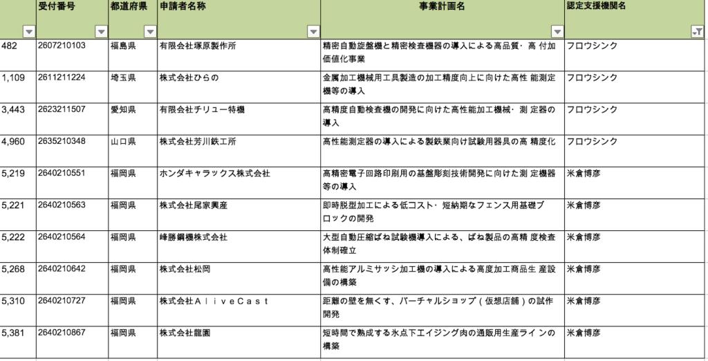 ものづくり補助金2015-2次 フロウシンク/米倉 採択分