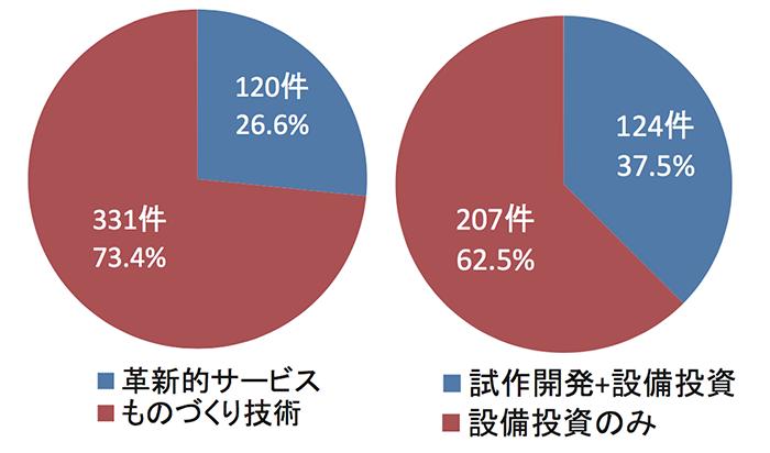 mono-graph