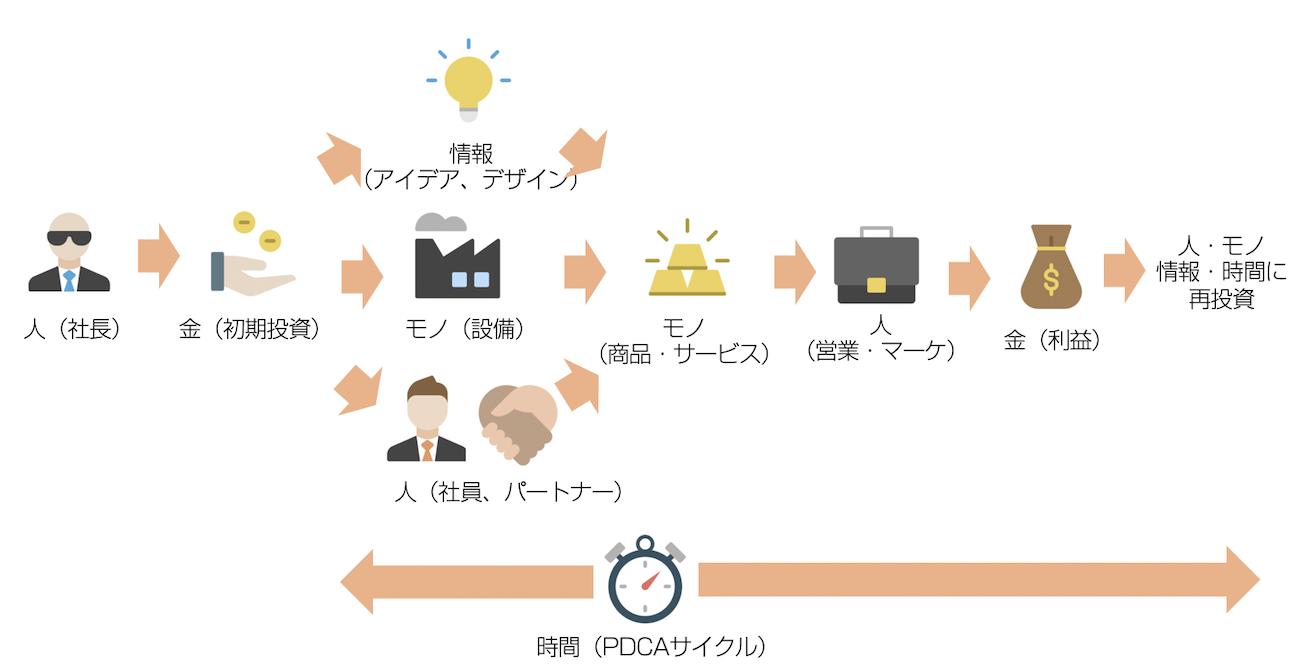 人・モノ・金・情報・時間